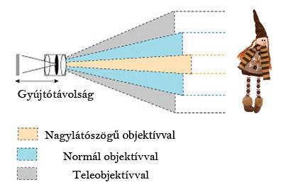 Fotósuli  – objektívek, látószög, gyújtótávolság,