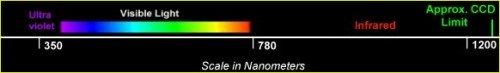 Infrared tartomány