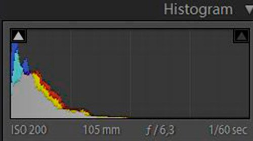 Lightroom 4 Histogram