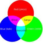 Színcsatornák, színkeverés